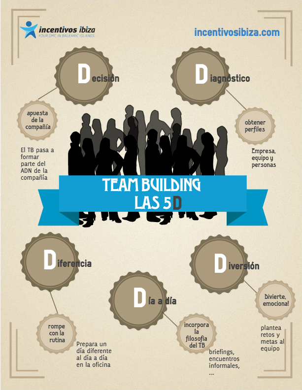 Infografía Team Building